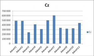 Фиг. 4 Фигурата показва абсолютния спектър на мощността в Бета честотния диапазон записан в електродна позиция Cz от системата 10-20 на Джаспър.