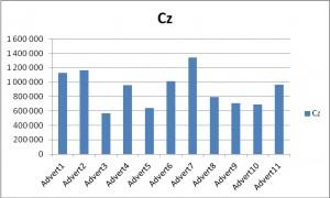 Фиг. 5 Фигурата показва съотношенията на абсолютния спектър на мощността в Бета 1 и Алфа честотни диапазони записан в електродна позиция Cz от системата 10-20 на Джаспър.