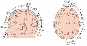 Фиг.1 Стандартна схема на Джаспър 10-20 за поставяне на ЕЕГ електроди.
